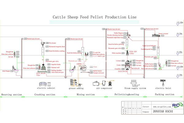Sheep Feed Pellet Production Line2