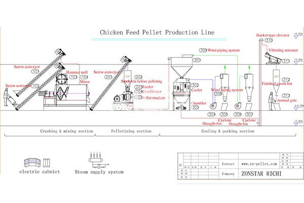 Chicken Feed Pellet Production Line2