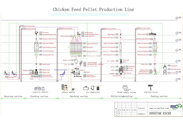 Chicken Feed Pellet Production Line1