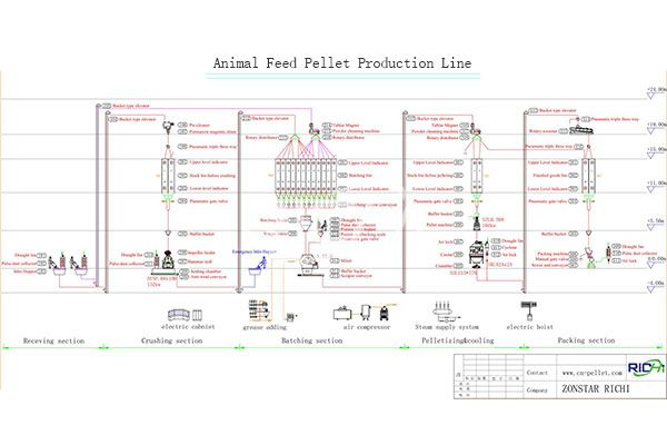 Animal Feed Pellet Production Line2