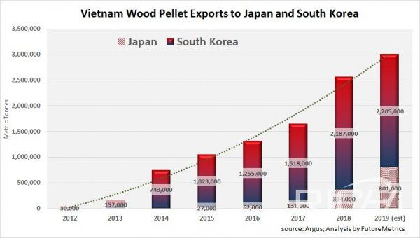Vietnam wood pellet exports to Japan and South Korea