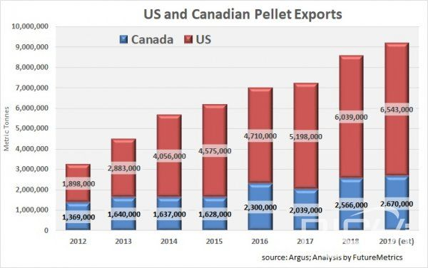 US and Canadian pellet exports