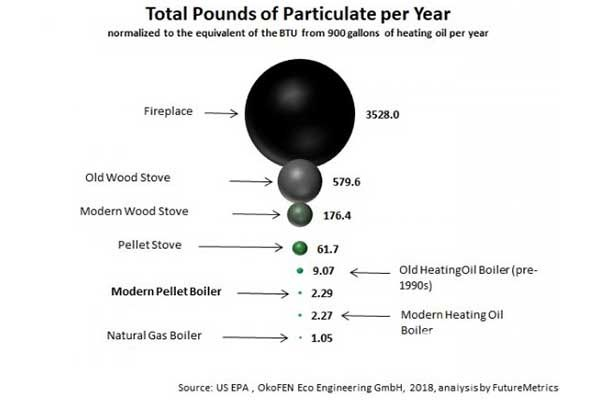 Total pounds of particulate per year