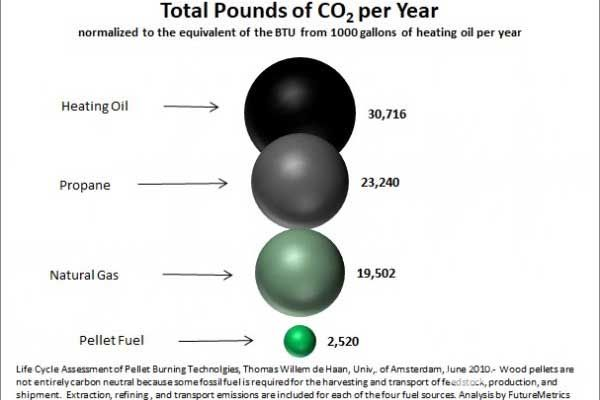 Total pounds of CO2 per year