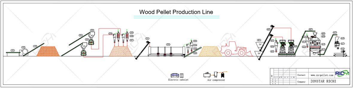 wood pellet plant production line