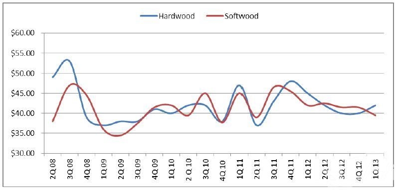 The quarterly average prices for low-grade wood