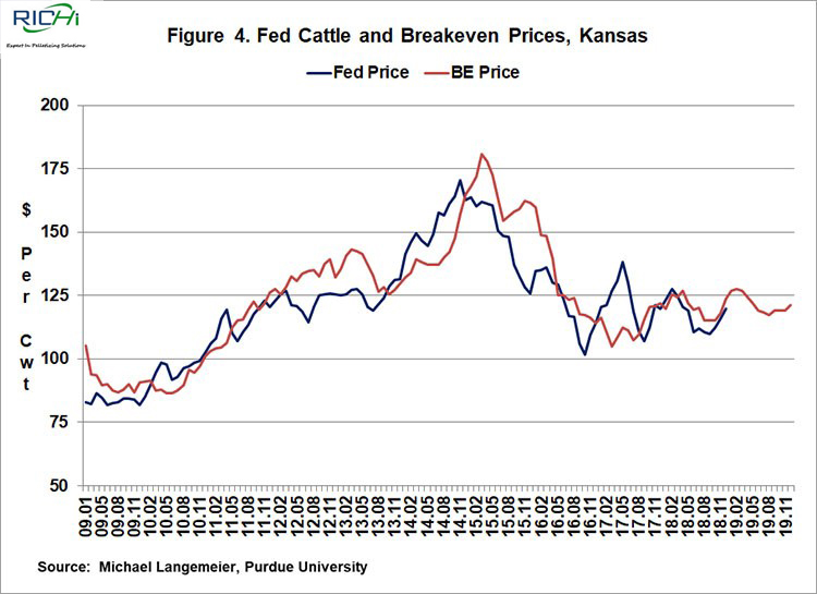 Figure 4. Fed Cattle and Breakeven Prices, Kansas