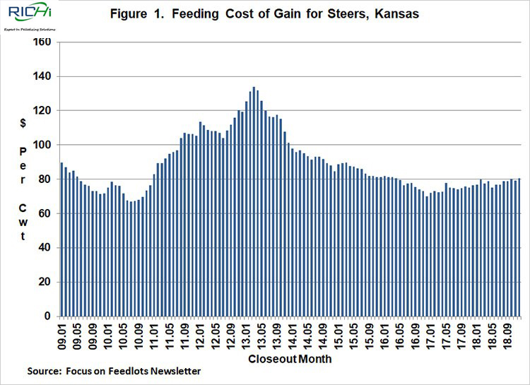 Figure 1. Feeding Cost of Gain for Steers, Kansas