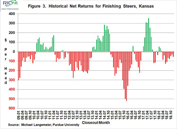 Figure 3. Historical Net Returns for Finishing Steers, Kansas
