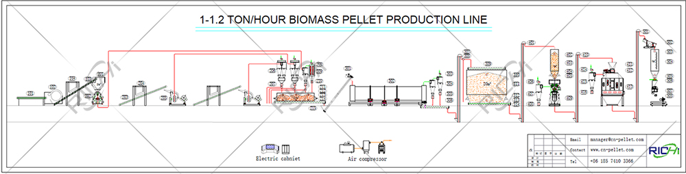 1-1.2t/h wood dust production line flow chart