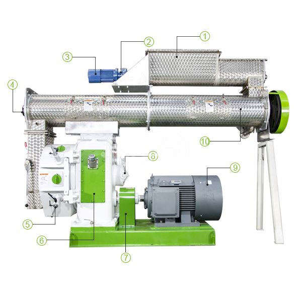 8-12 T/H Feed Pellet Machine Details